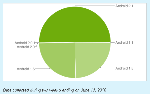 Android 2.1 dominates 50% of Android devices, 1.6 & 1.5 still alive & kicking