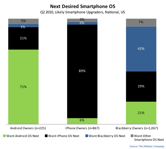 Over half of BlackBerry users want to make their next smartphone purchase a non-BlackBerry