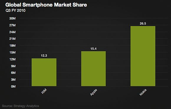 Apple whoops BB's ass in global smartphone market share