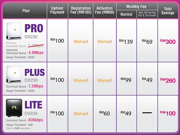 P1 revises fixed broadband packages with speed upgrades
