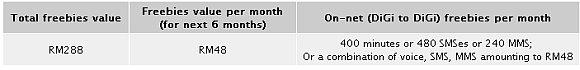 DiGi CNY offer for iDiGi iPhone 4 Plans