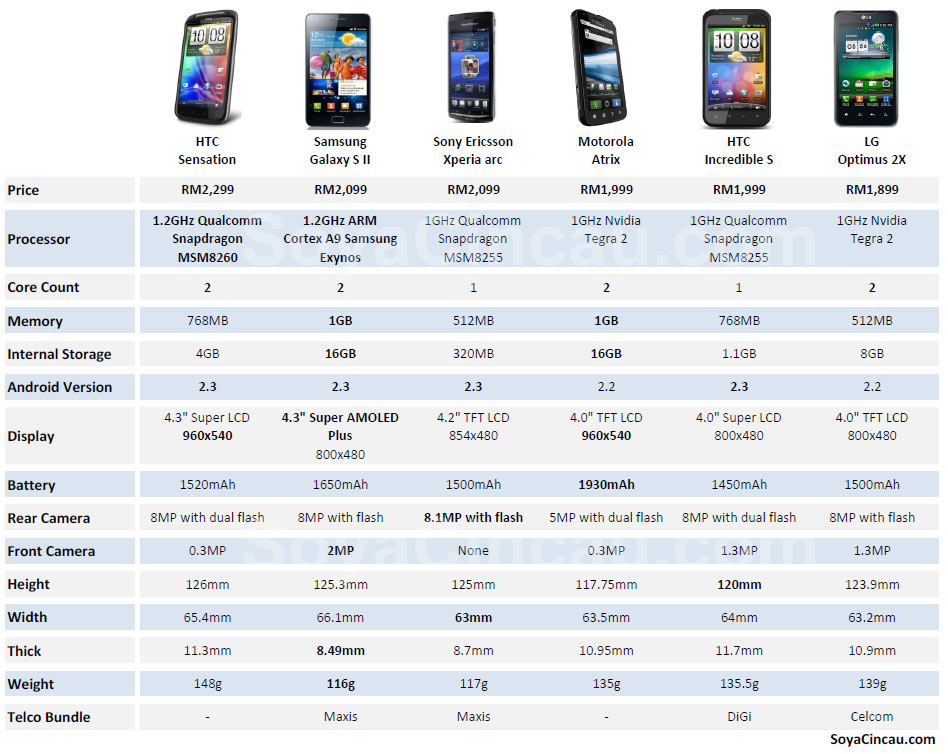 By the numbers: Android smart phone comparison