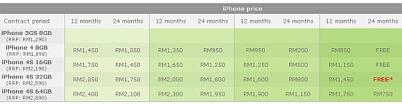 Maxis extends Free iPhone 4S 32GB Promo on iValue 4