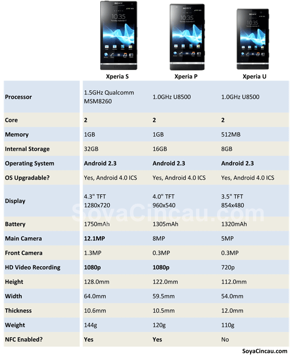 Mwc 2012 sony xperia nxt series compared