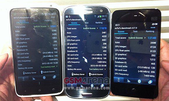 Samsung Galaxy S III Benchmark Results