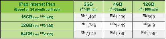 Maxis offers new iPad from RM999. From RM699 for One Club members.