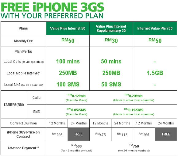 Maxis offers iPhone 3GS for Free with RM50/month plans