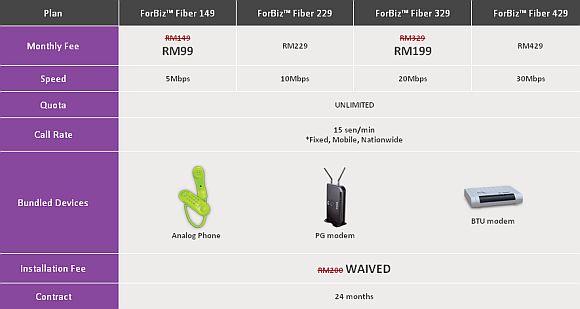 P1 offers 5Mbps ForBiz Fiber at RM99, 20Mbps at RM199