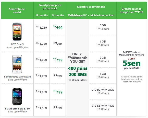 Maxis offers device bundling with TalkMore 48 plan