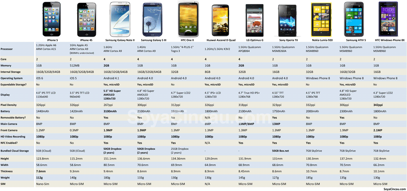 iPhone 5 Specification Dimension Comparison