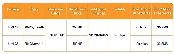 Mobile Prepaid Internet | SoyaCincau.com