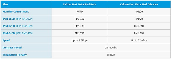 Celcom offers new iPad from RM798 for loyal customers