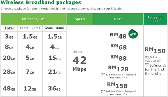 Maxis new wireless broadband