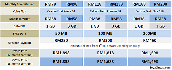Galaxy Note II: Celcom Pricing Details Revealed