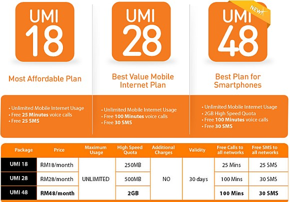 U Mobile introduces UMI 48 package with 2GB data