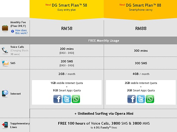 DiGi introduces new DG Smart Plan with Voice Calls, SMS & split Data quotas