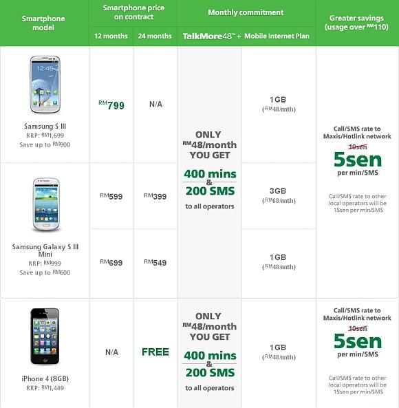 130322-maxis-iphone-4-galaxy-s3-malaysia