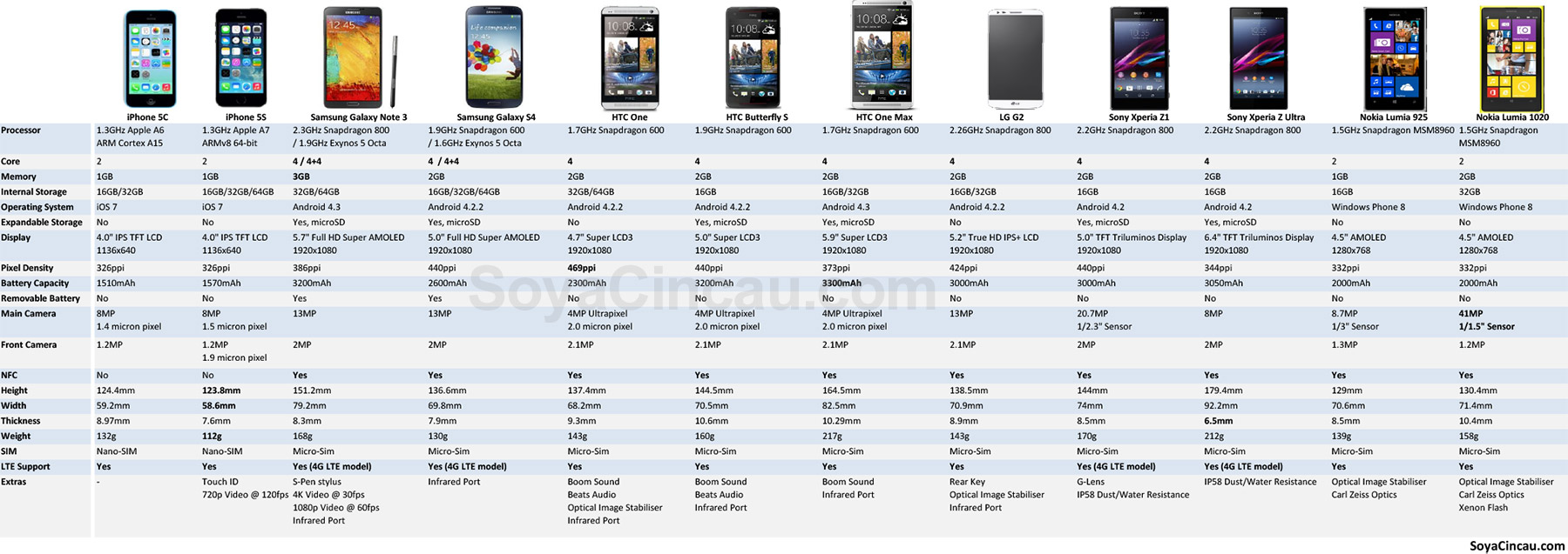 HTC One Max specification compared with other flagship smart phones