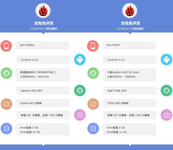 Early Antutu benchmarks reveal 2 extremely different variants of Samsung Galaxy S5
