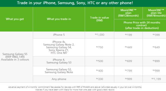 Maxis now offers trade-in offer for the Samsung Galaxy S5