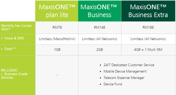 MaxisONE expands its offering with two new MaxisOne Business packages
