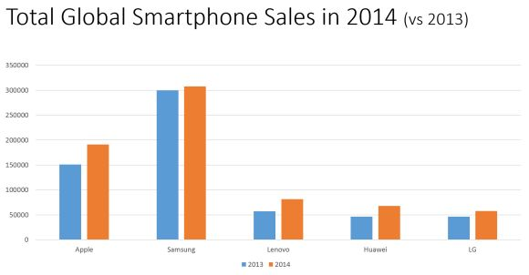 Apple sold more phones than Samsung in the last three months of 2014