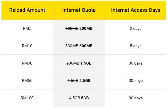 how to cancel vodafone postpaid internet plan