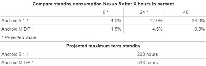 nexus 5 android M