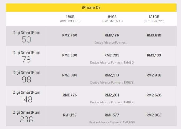 Official iPhone 6s Malaysian pricing revealed