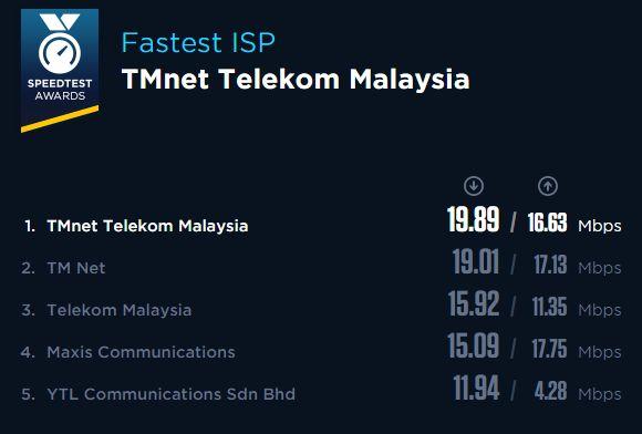 151201-speedtest-fastest-ISP-network-malaysia