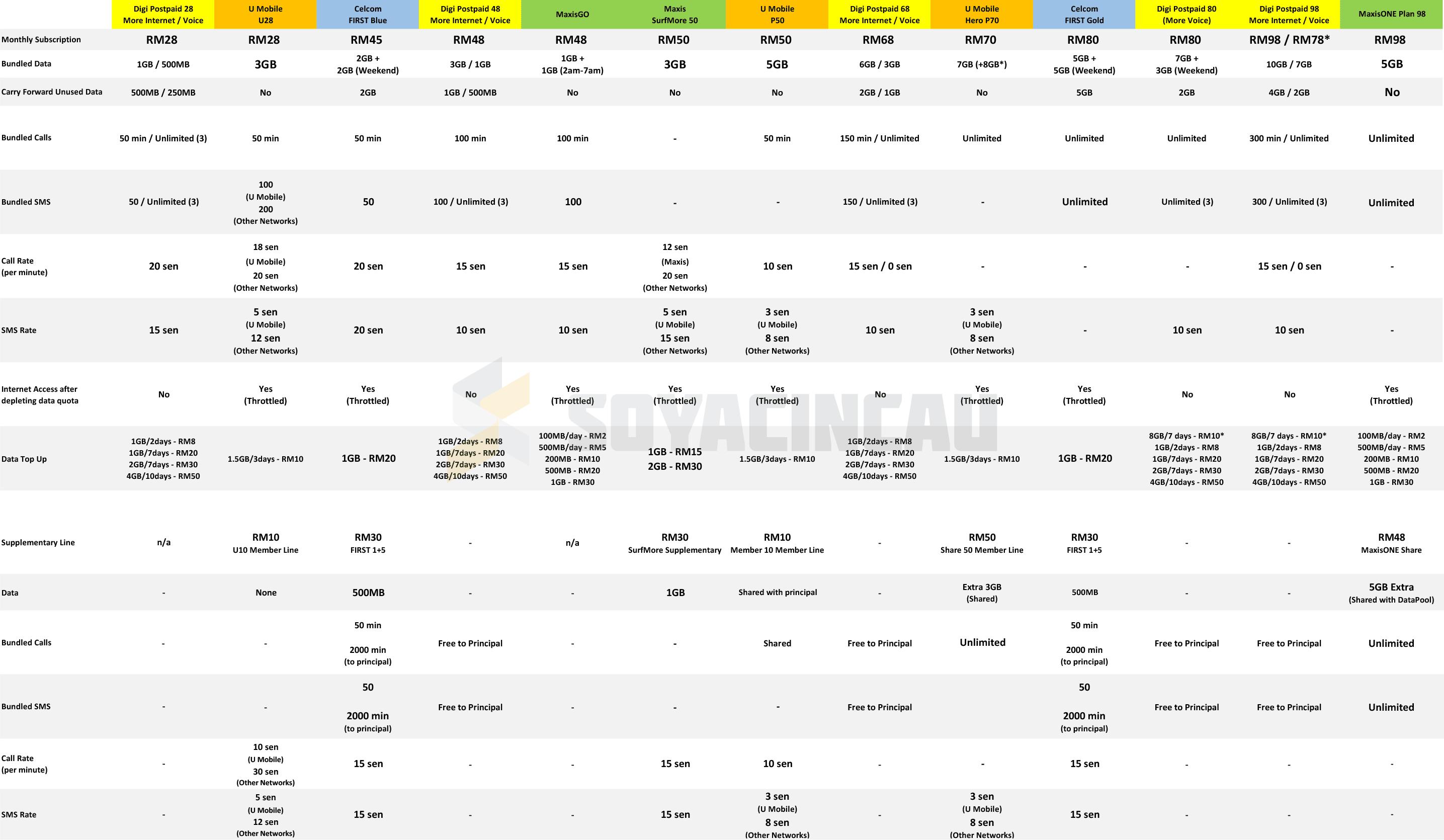 prepaid plans comparisons