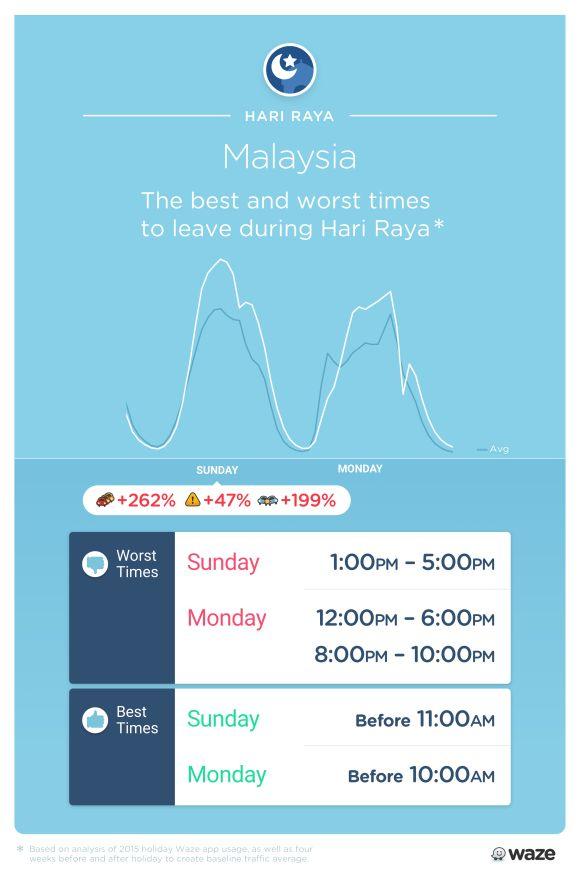 160704-waze-hari-raya-travel-times-holiday-season-jam