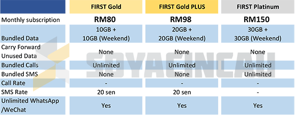 161027-celcom-new-postpaid-table