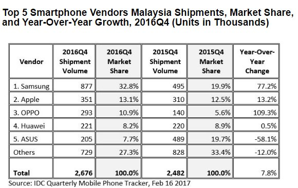 here are the top 5 smartphone brands in malaysia for 2016. Black Bedroom Furniture Sets. Home Design Ideas