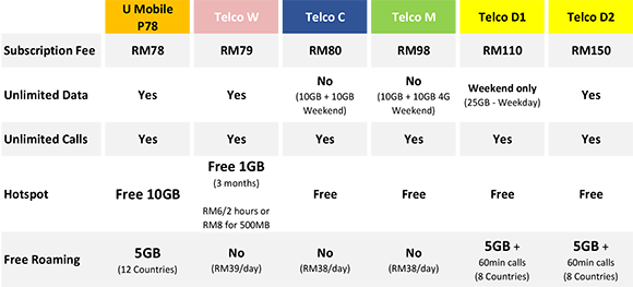 Unlimited Hotspot Plans >> This Is Malaysia S Best Unlimited Plan At Only Rm78 Month