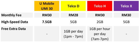 This Prepaid Gives You The Best Unlimited Data In Malaysia Soyacincau Com