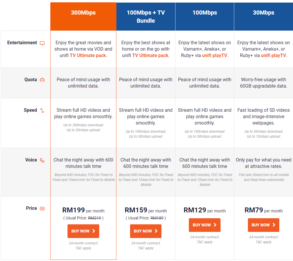 khabarbaik: TM offers free 1-month waiver for new Unifi