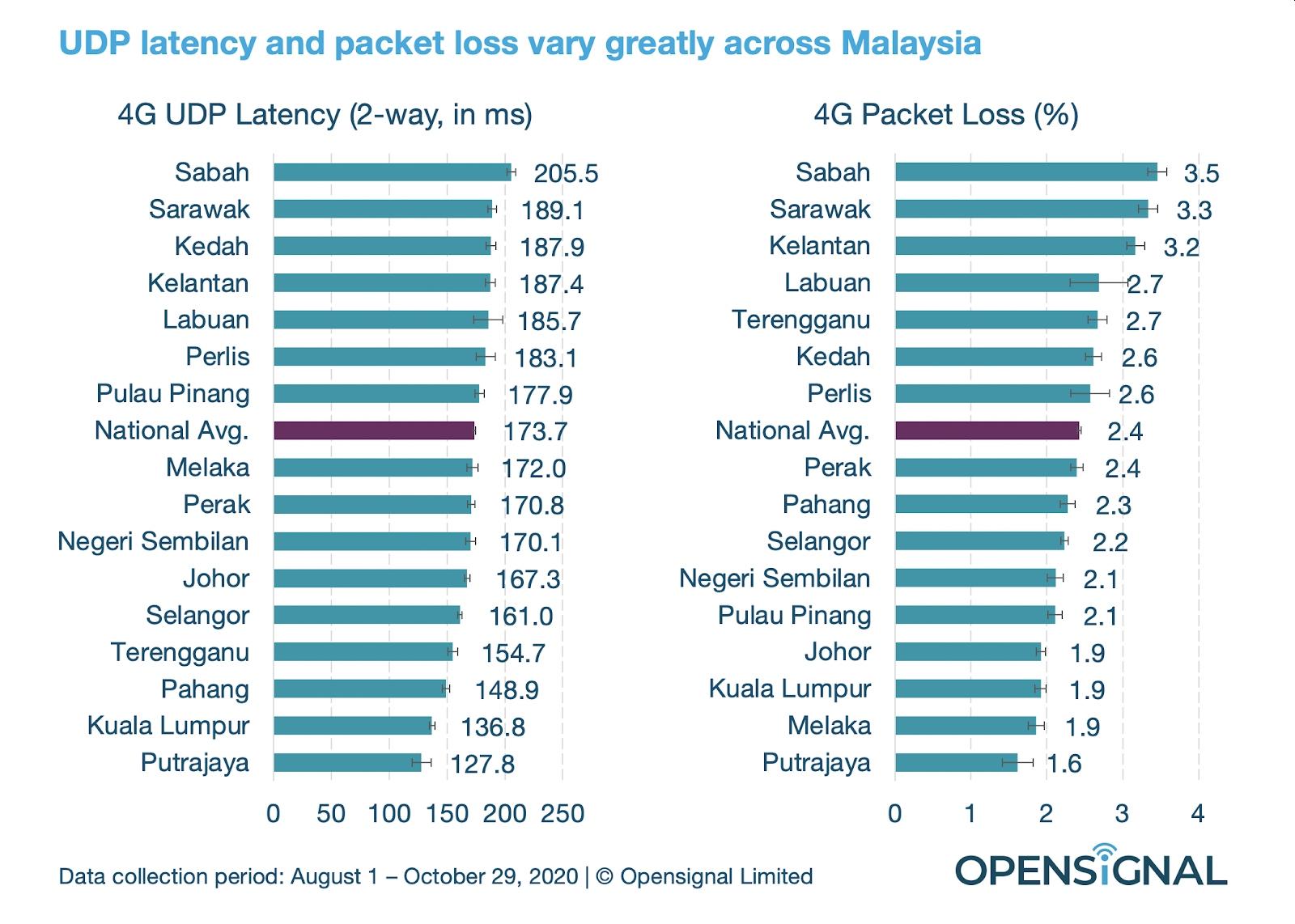 Malaysia 4G UDP latency and packetloss