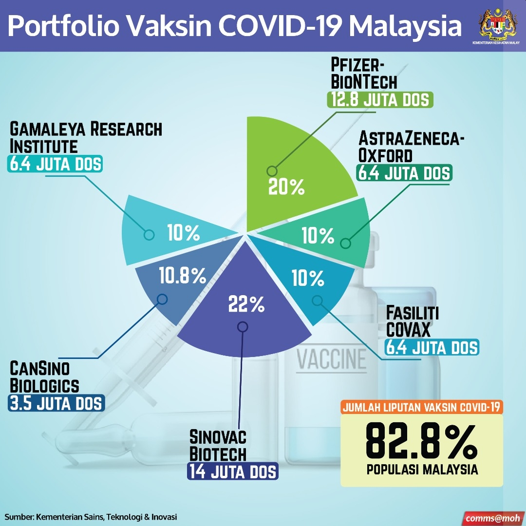 Khairy Malaysians Can Apply For Covid 19 Vaccination Via Mysejahtera Soon