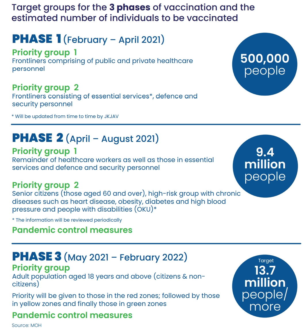 COVID-19 Malaysia Vaccination Phases